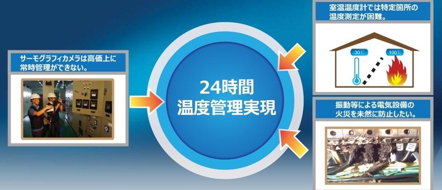 分電盤・配電盤用 マルチポイント赤外線非接触温度計2