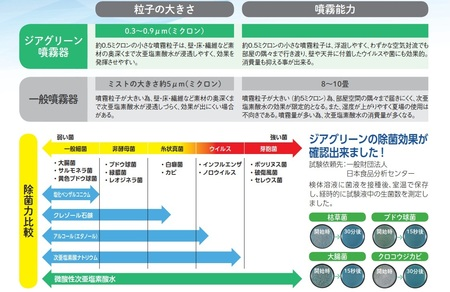 除菌消臭システム ジアグリーン噴霧器 微酸性次亜塩素酸水(入荷待ち商品)3